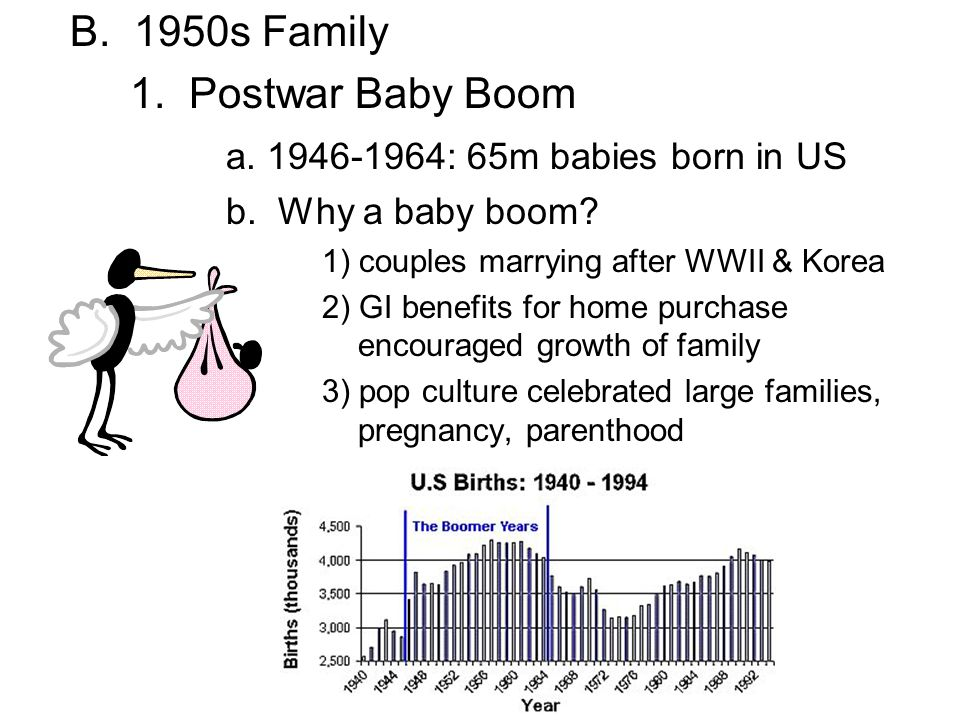 B. 1950s Family 1. Postwar Baby Boom