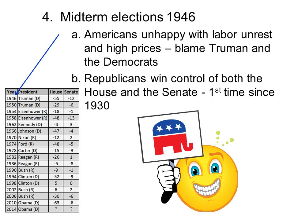 4. Midterm elections 1946 a. Americans unhappy with labor unrest and high prices – blame Truman and the Democrats.
