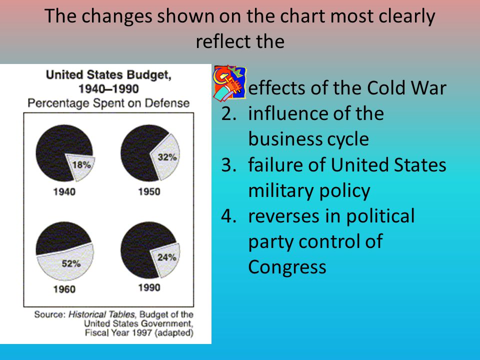 The changes shown on the chart most clearly reflect the
