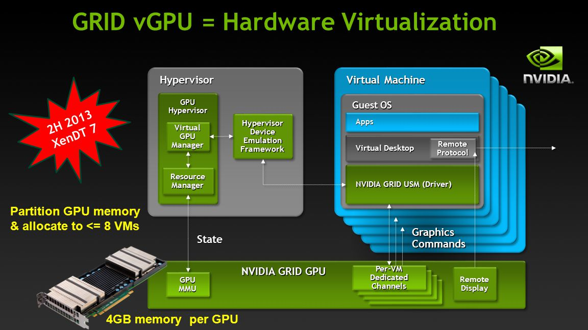 GRID vGPU = Hardware Virtualization