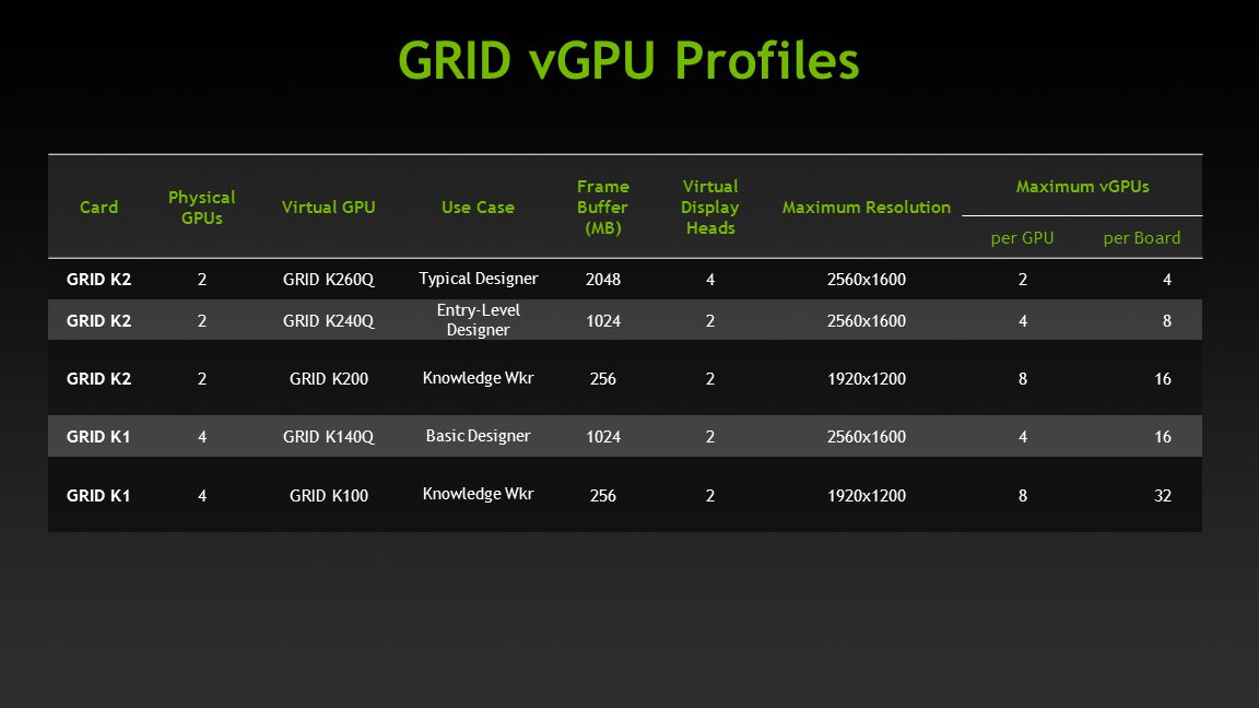 GRID vGPU Profiles Card Physical GPUs Virtual GPU Use Case