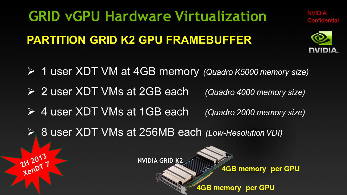 GRID vGPU Hardware Virtualization