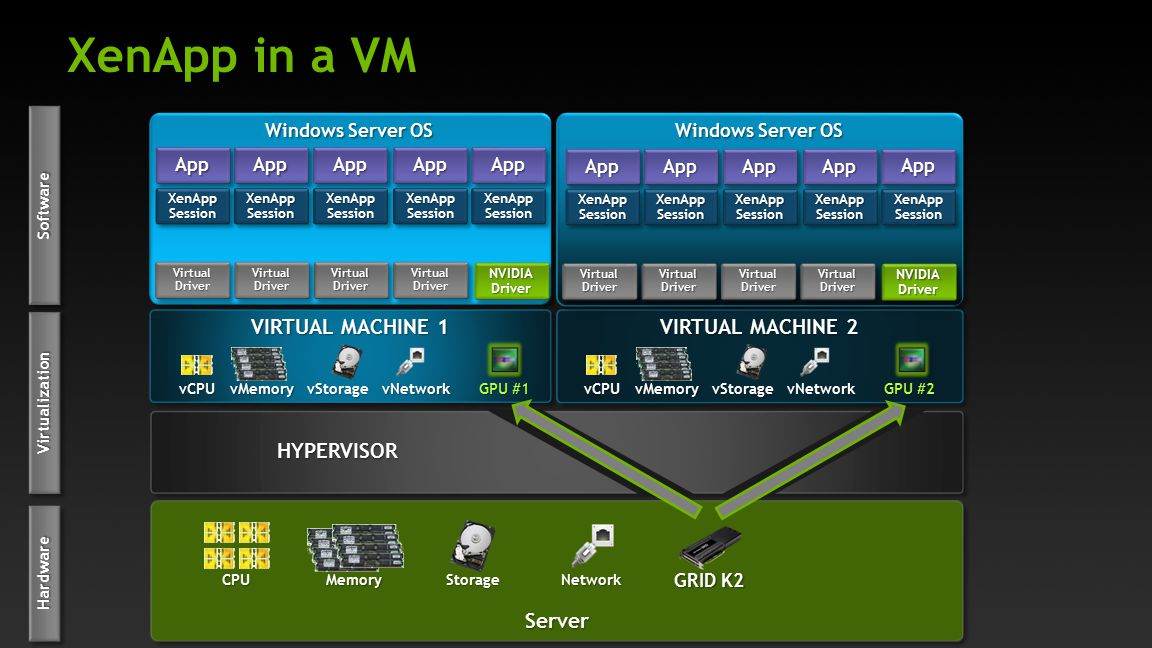 XenApp in a VM VIRTUAL MACHINE 1 VIRTUAL MACHINE 2 HYPERVISOR Server