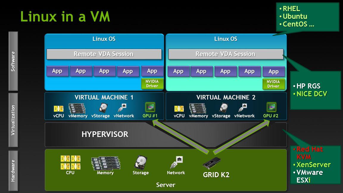 Linux in a VM HYPERVISOR RHEL Ubuntu CentOS … HP RGS NICE DCV