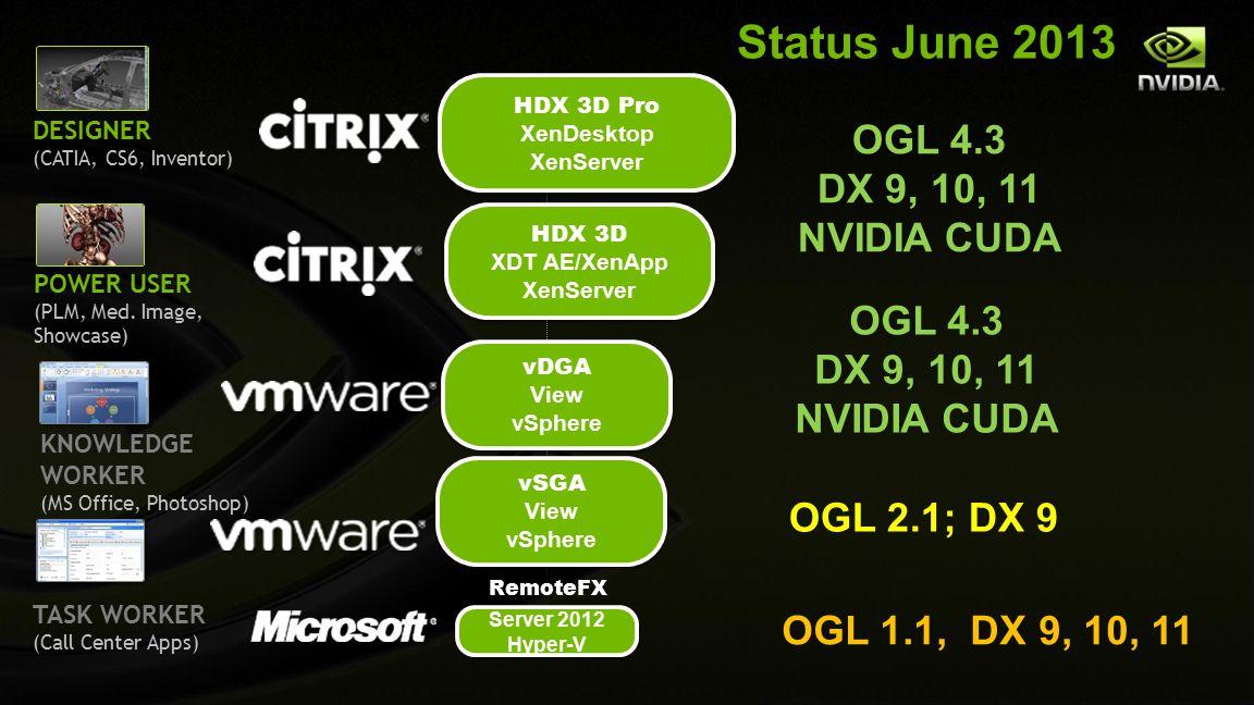 Status June 2013 OGL 4.3 DX 9, 10, 11 NVIDIA CUDA OGL 4.3 DX 9, 10, 11