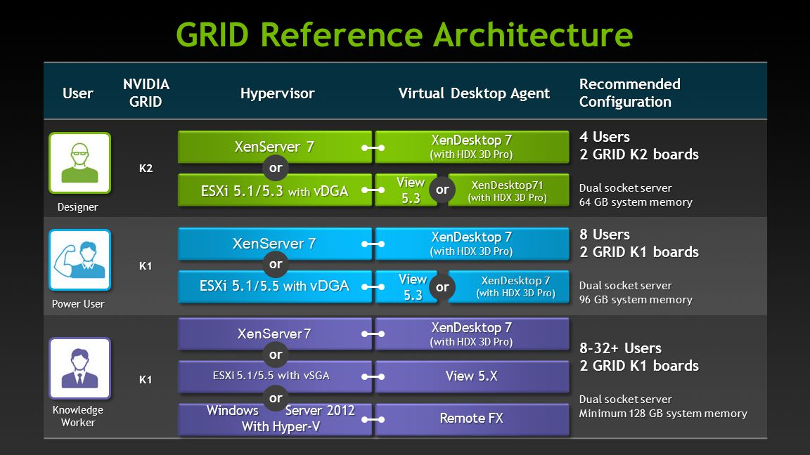 GRID Reference Architecture