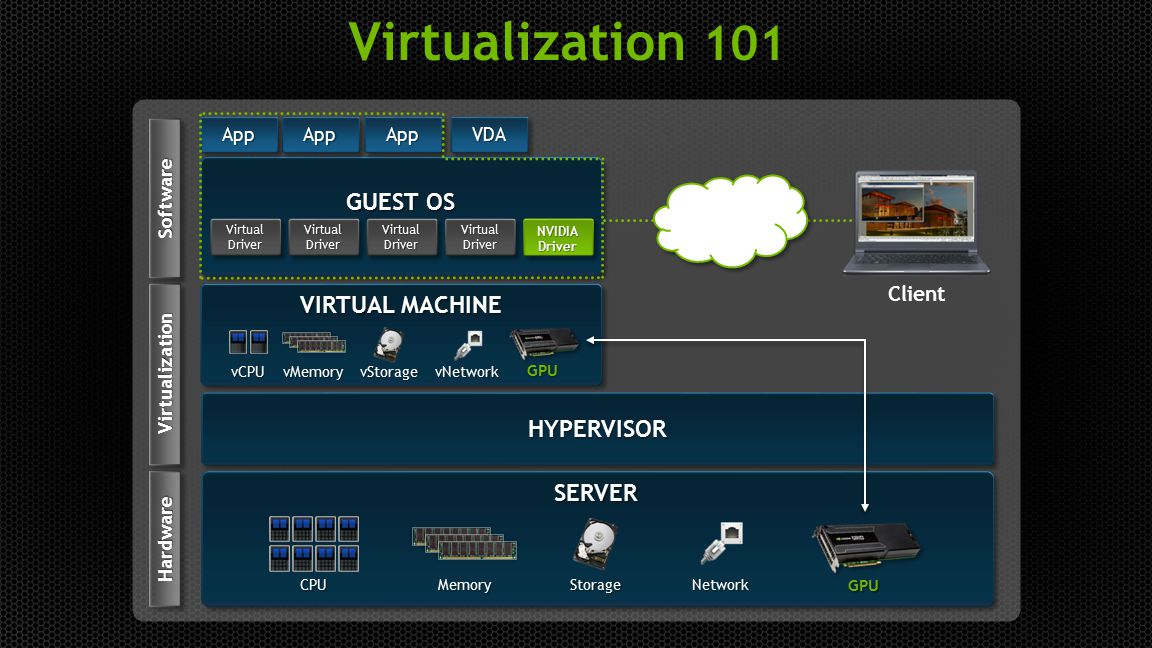 Virtualization 101 Guest OS VIRTUAL MACHINE HYPERVISOR Server Client