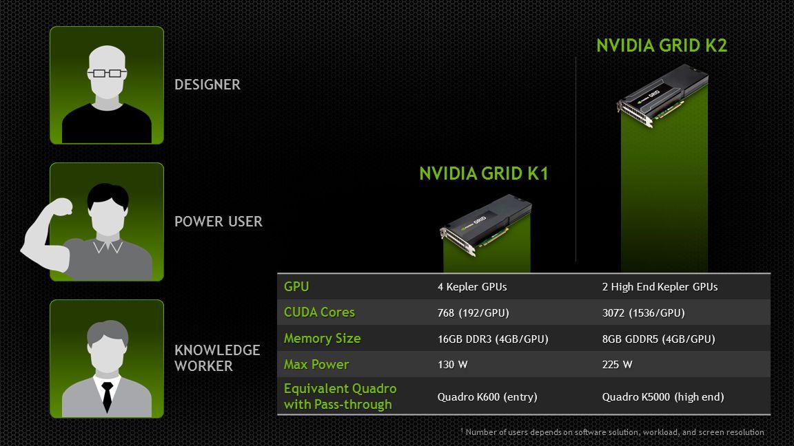 NVIDIA GRID K2 NVIDIA GRID K1