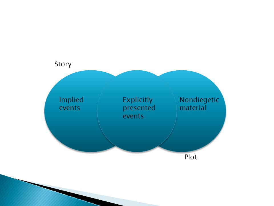 Story Implied events Explicitly presented events Nondiegetic material Plot