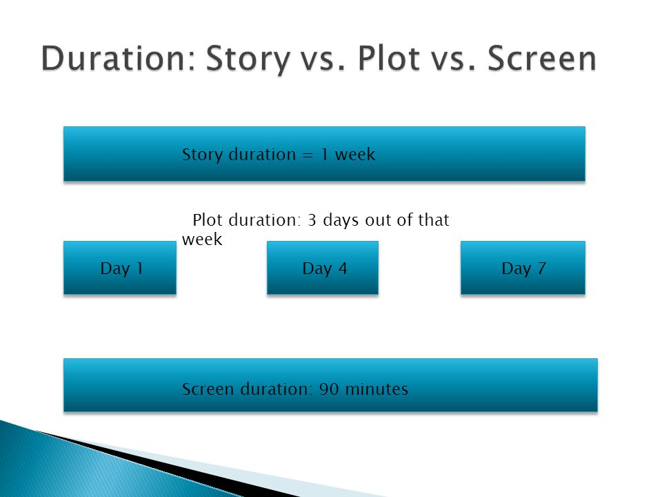 Duration: Story vs. Plot vs. Screen