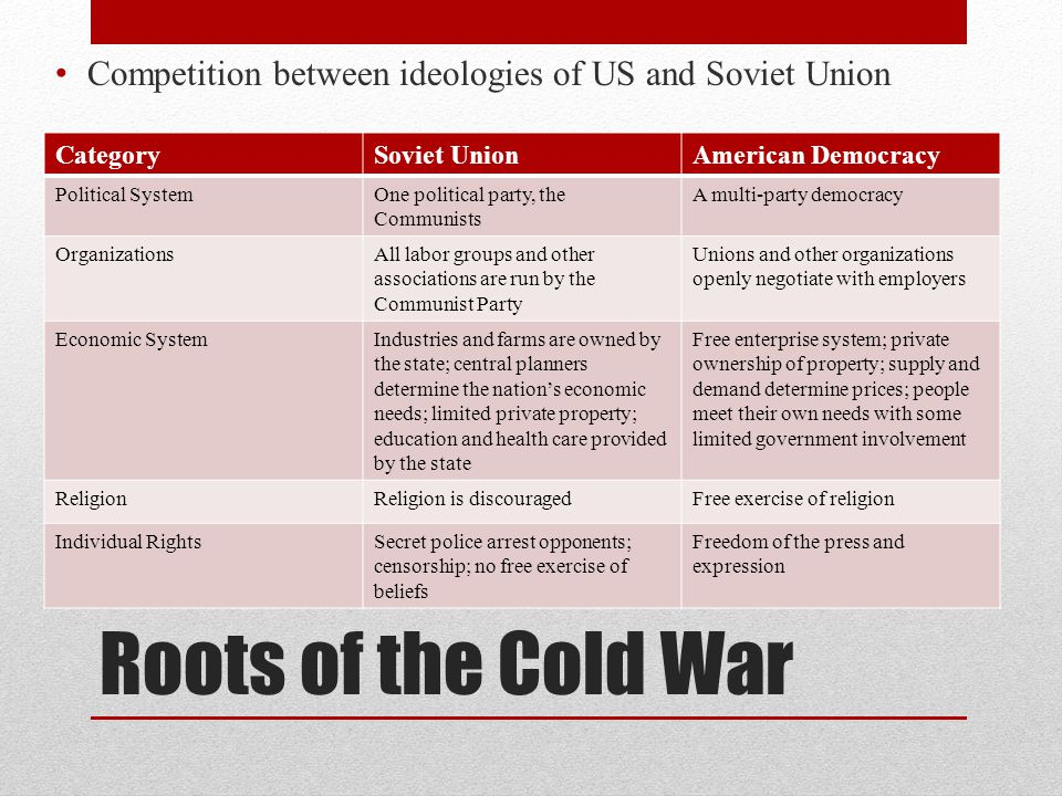 Competition between ideologies of US and Soviet Union