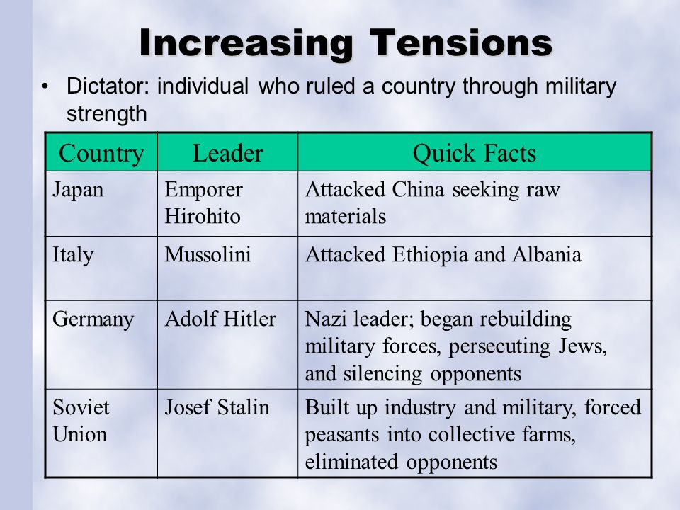 Increasing Tensions Country Leader Quick Facts