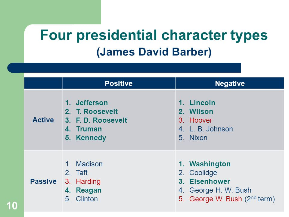 Four presidential character types (James David Barber)
