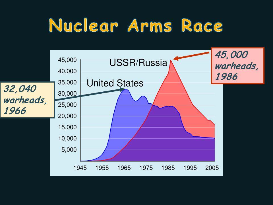 Nuclear Arms Race 45,000 warheads, 1986 32,040 warheads, 1966