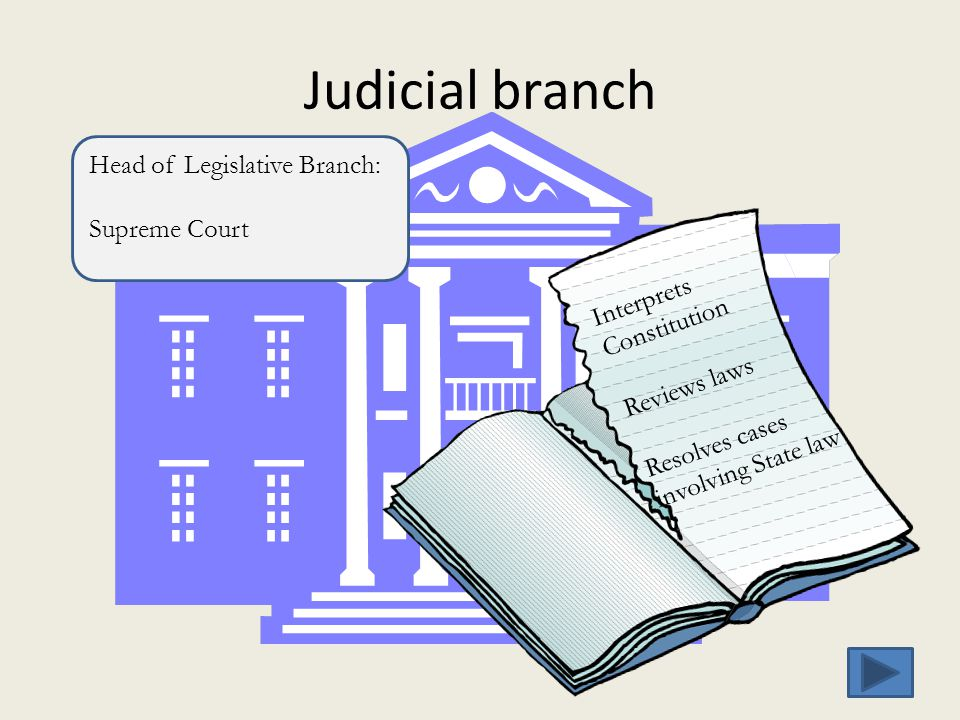 Judicial branch Head of Legislative Branch: Supreme Court