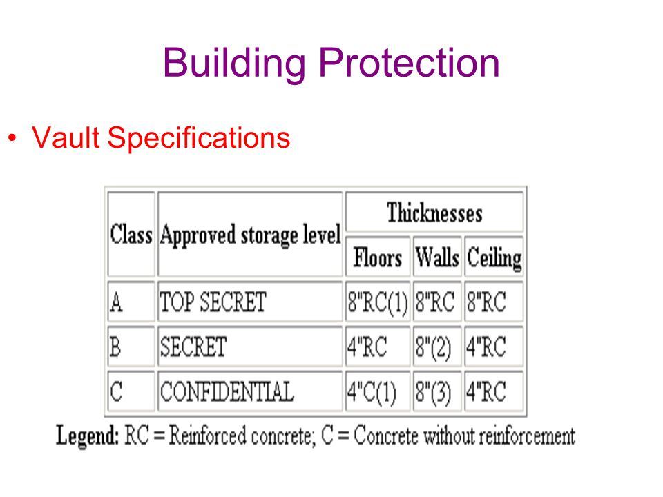 Building Protection Vault Specifications