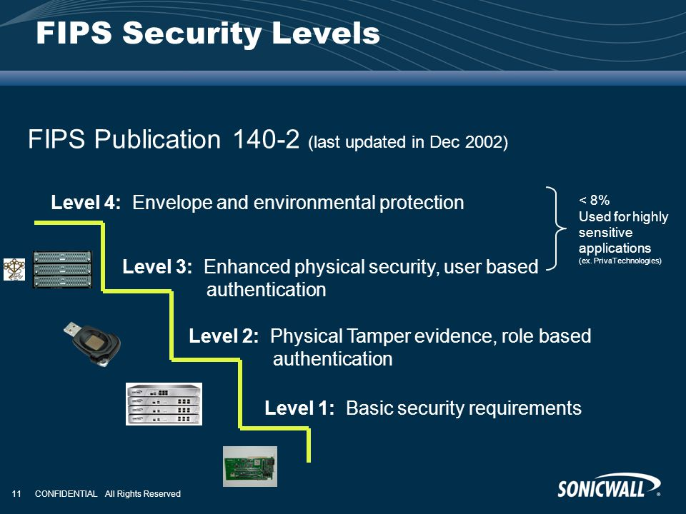 FIPS Security Levels FIPS Publication 140-2 (last updated in Dec 2002)