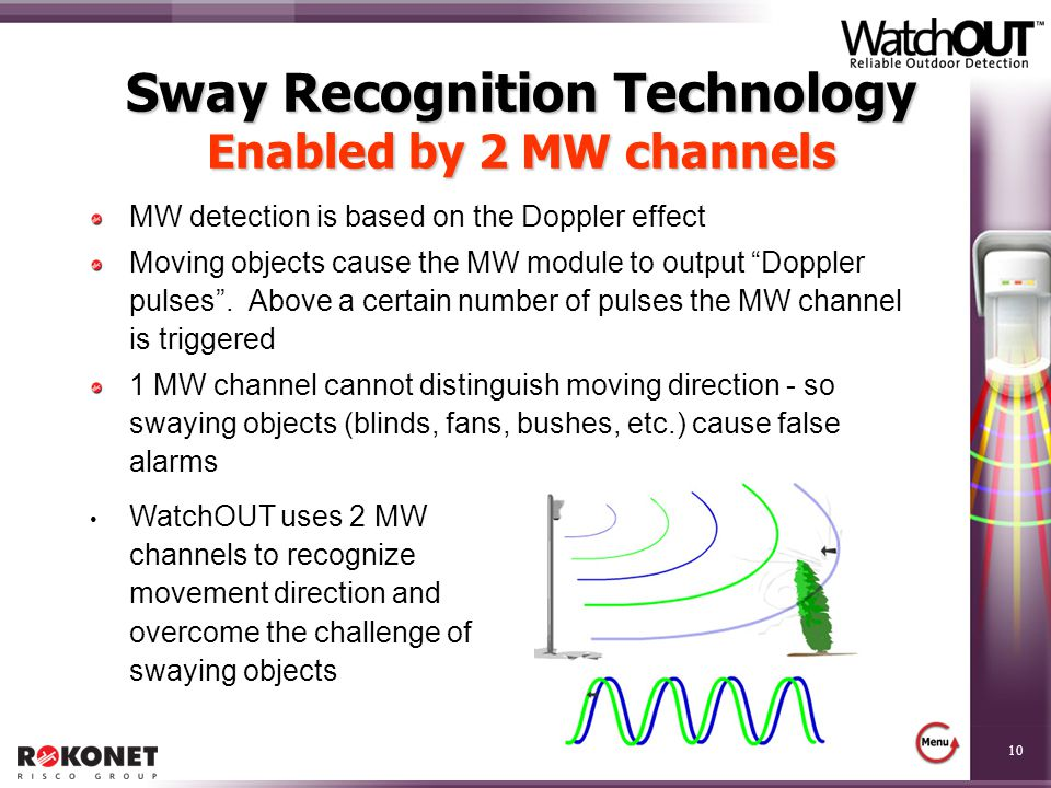 Sway Recognition Technology Enabled by 2 MW channels