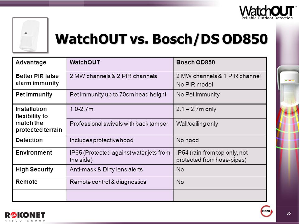 WatchOUT vs. Bosch/DS OD850