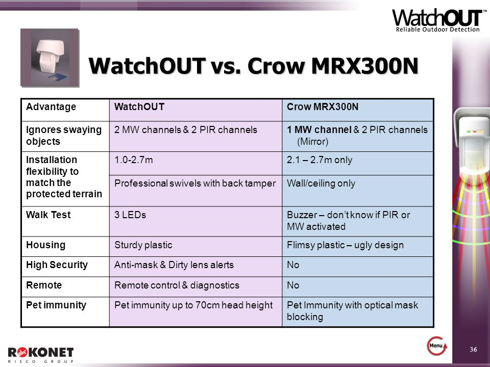 WatchOUT vs. Crow MRX300N Advantage WatchOUT Crow MRX300N