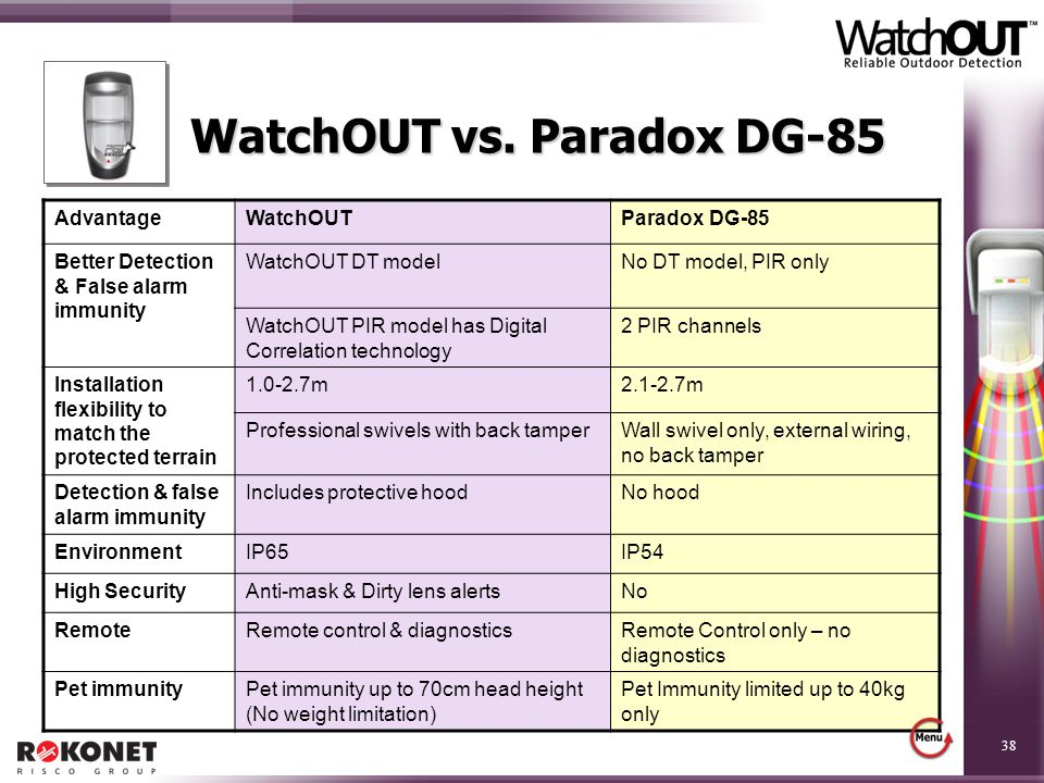 WatchOUT vs. Paradox DG-85