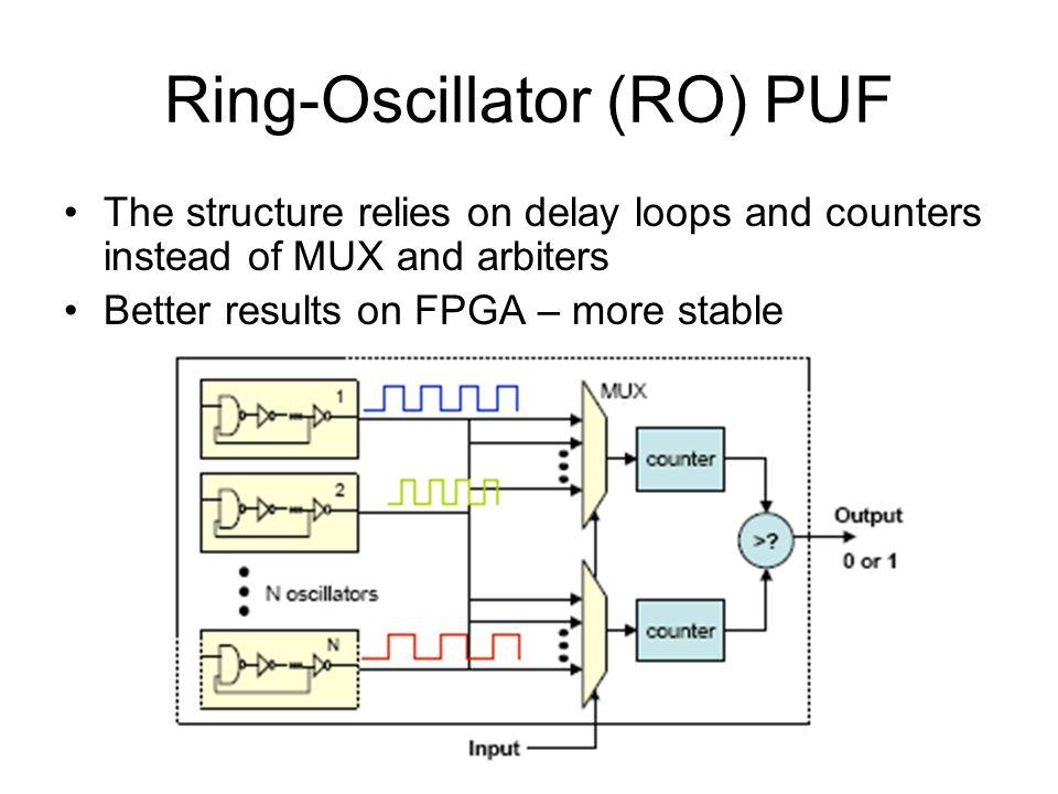 Ring-Oscillator (RO) PUF