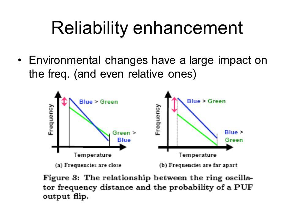 Reliability enhancement
