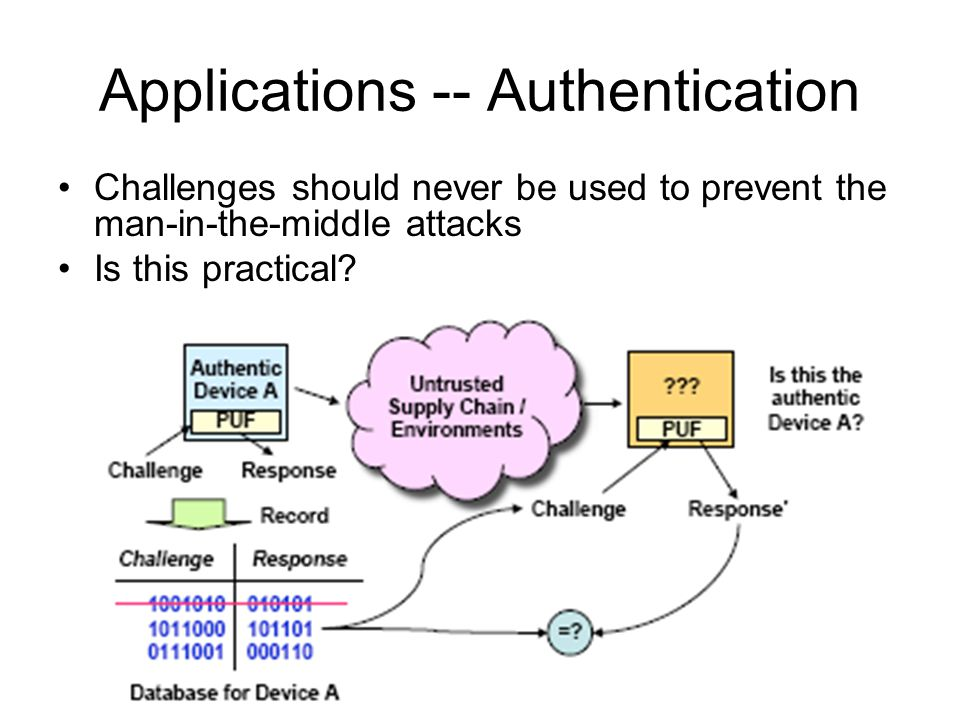 Applications -- Authentication