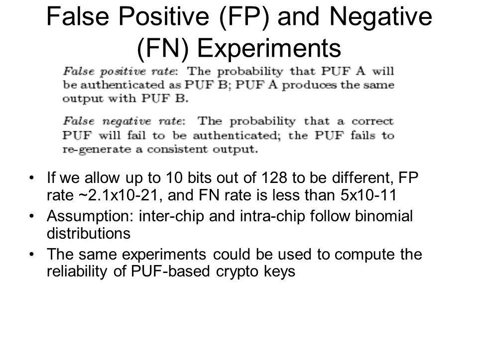 False Positive (FP) and Negative (FN) Experiments