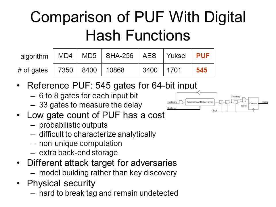 Comparison of PUF With Digital Hash Functions