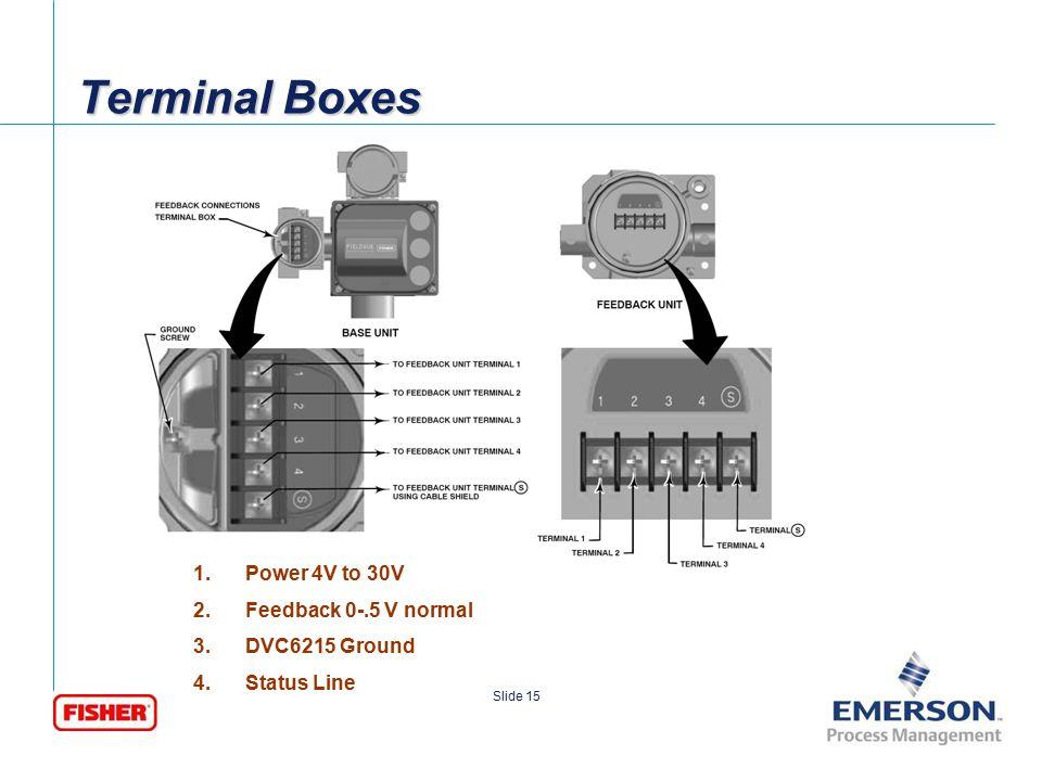 Terminal Boxes Power 4V to 30V Feedback 0-.5 V normal DVC6215 Ground
