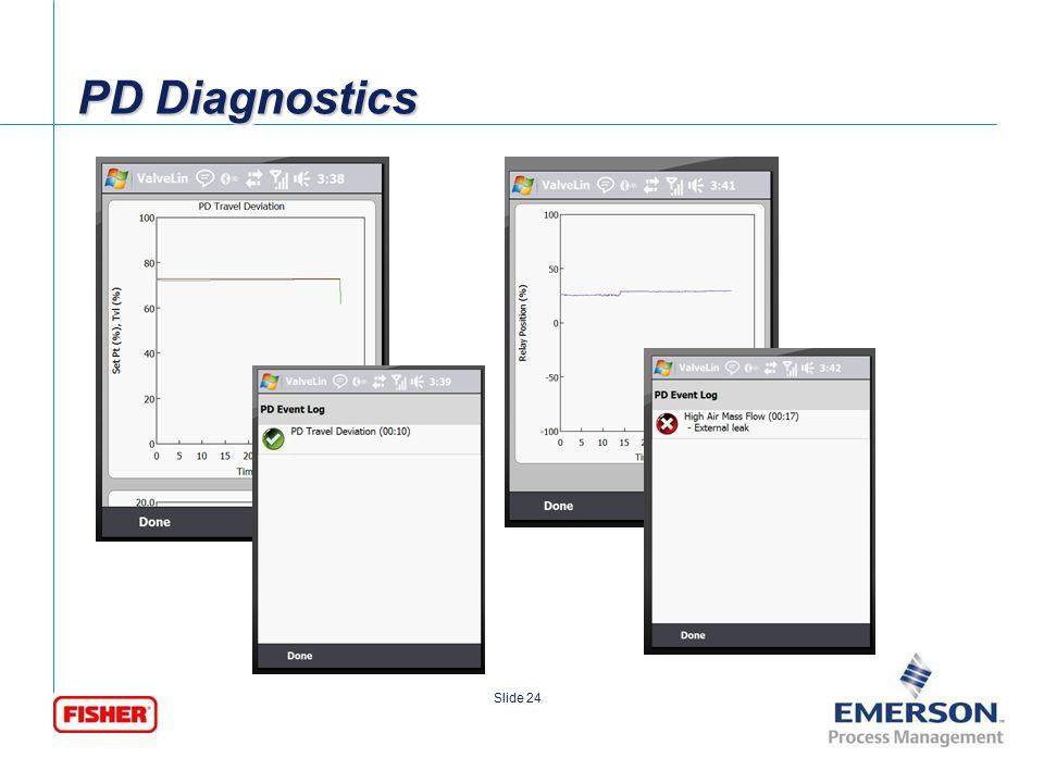 PD Diagnostics