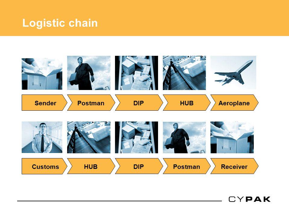 Logistic chain Sender Postman DIP HUB Aeroplane Customs HUB DIP