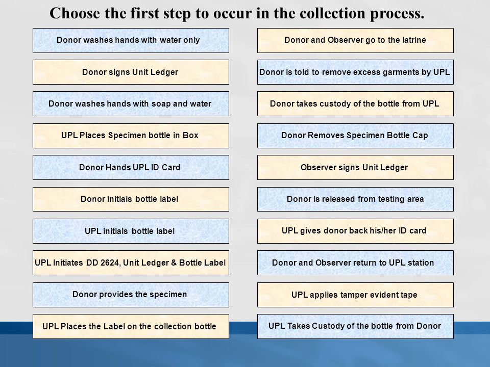 Choose the first step to occur in the collection process.