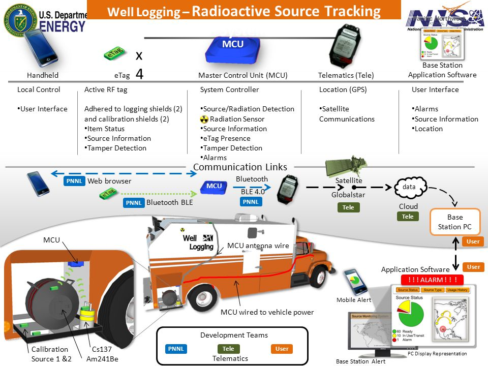 Well Logging – Radioactive Source Tracking System