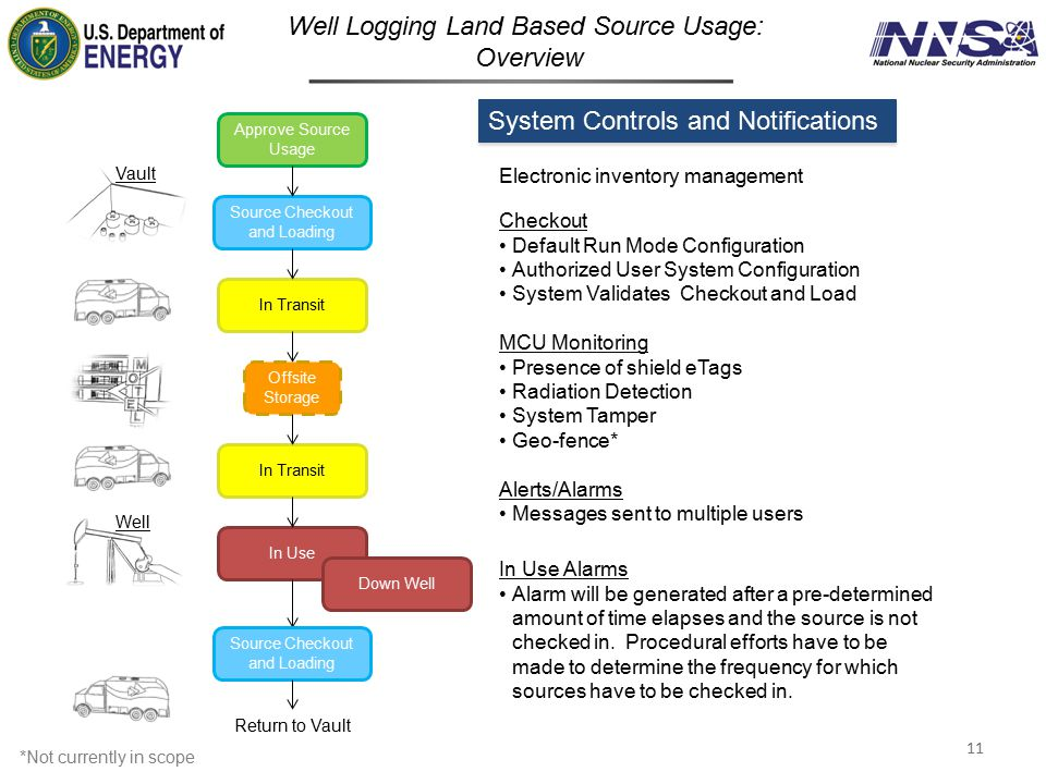 Well Logging Land Based Source Usage: Overview