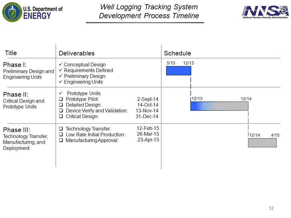 Well Logging Tracking System Development Process Timeline