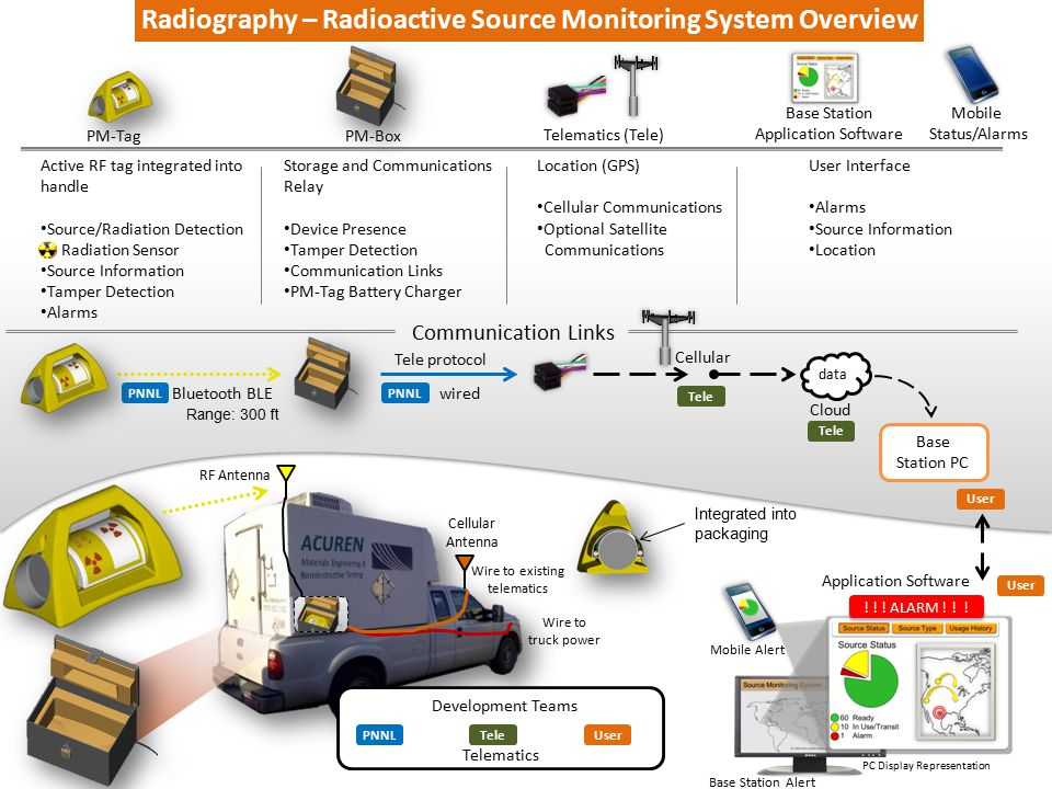 Radiography – Radioactive Source Monitoring System Overview