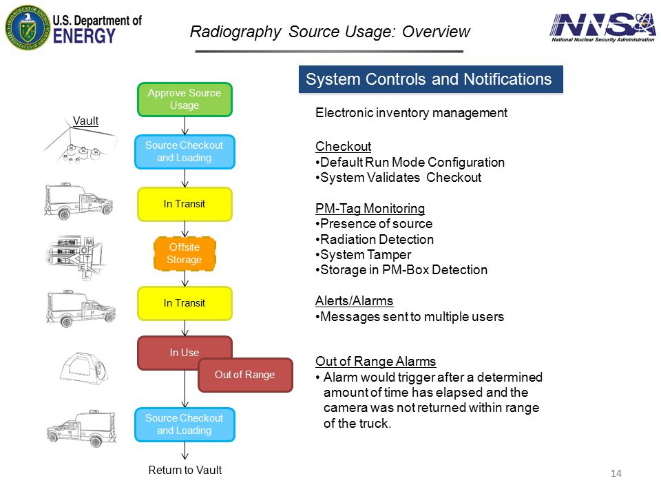 Radiography Source Usage: Overview