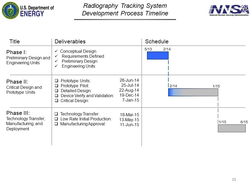 Radiography Tracking System Development Process Timeline