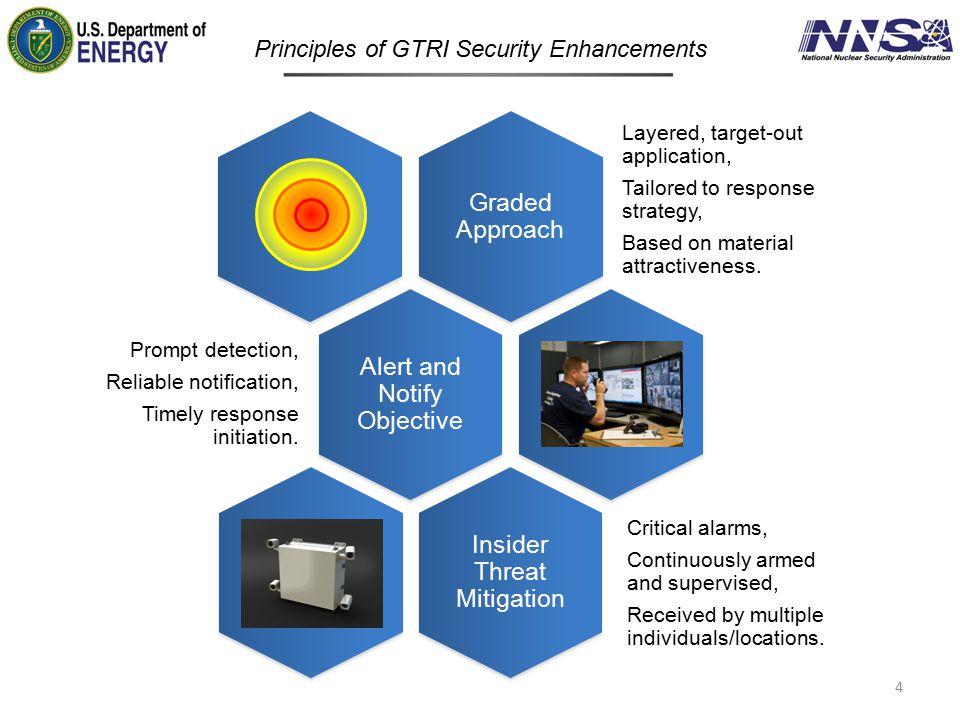 Principles of GTRI Security Enhancements