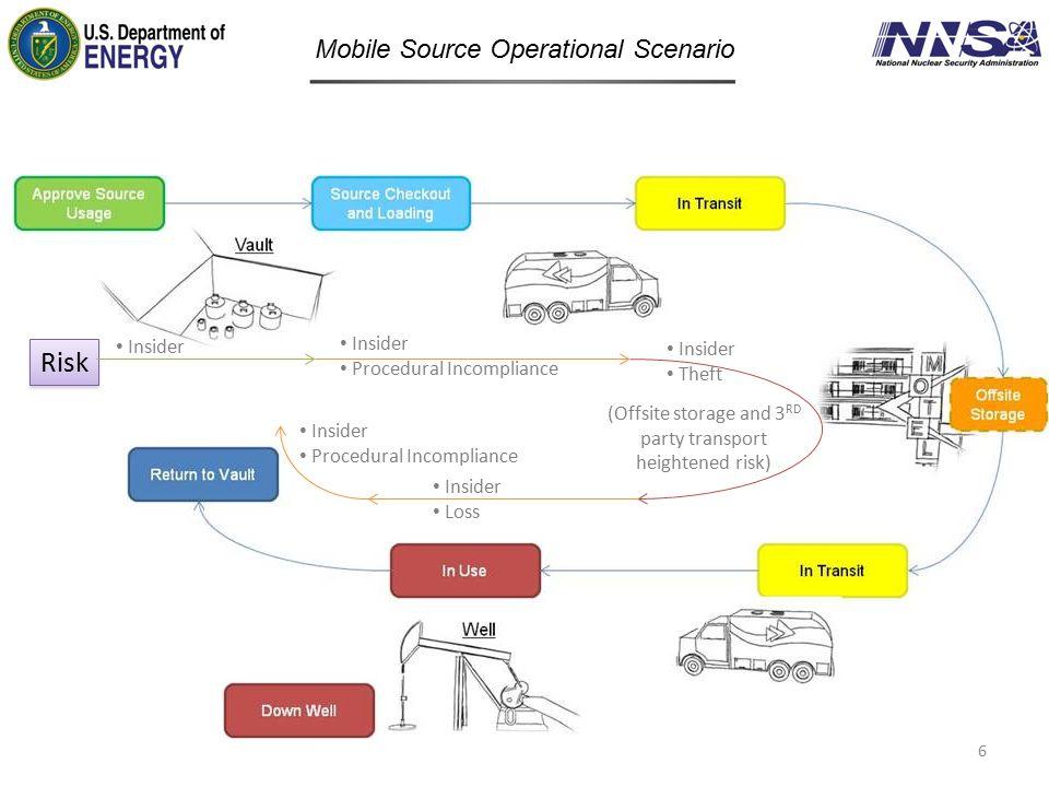 Mobile Source Operational Scenario