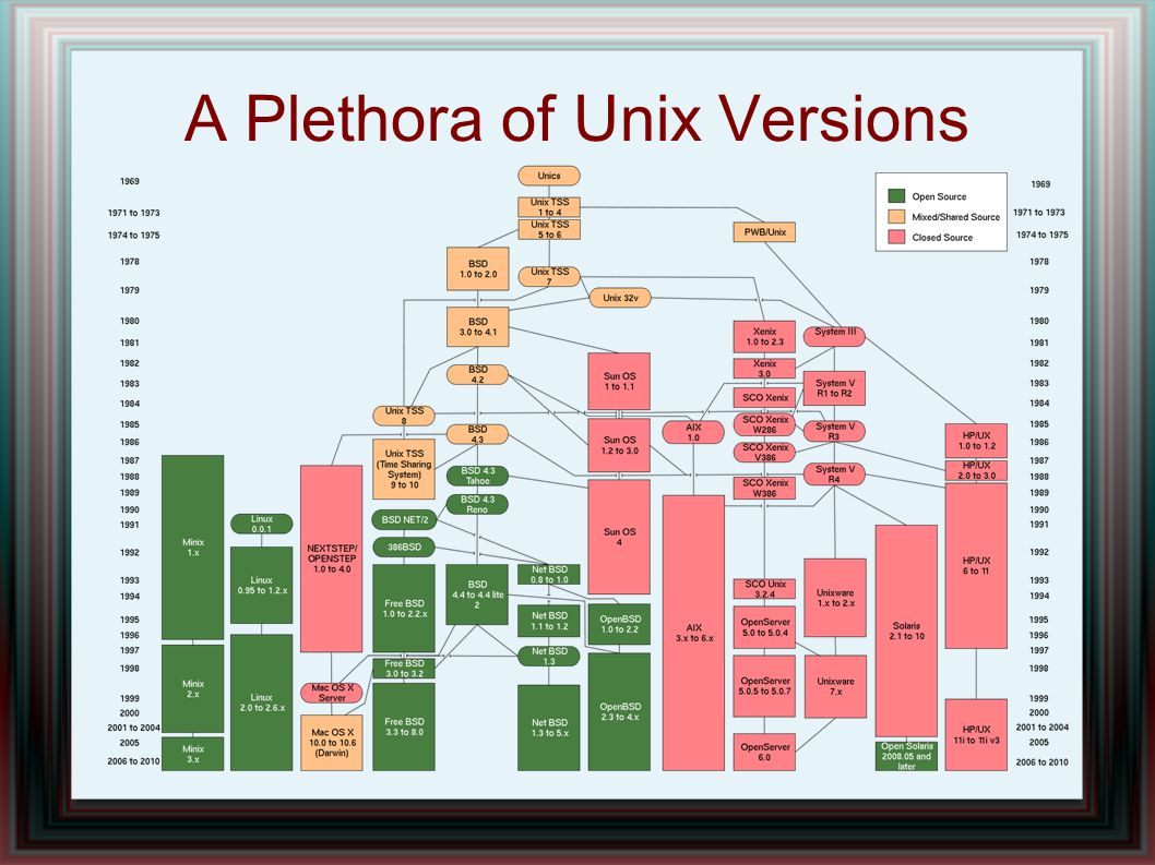A Plethora of Unix Versions