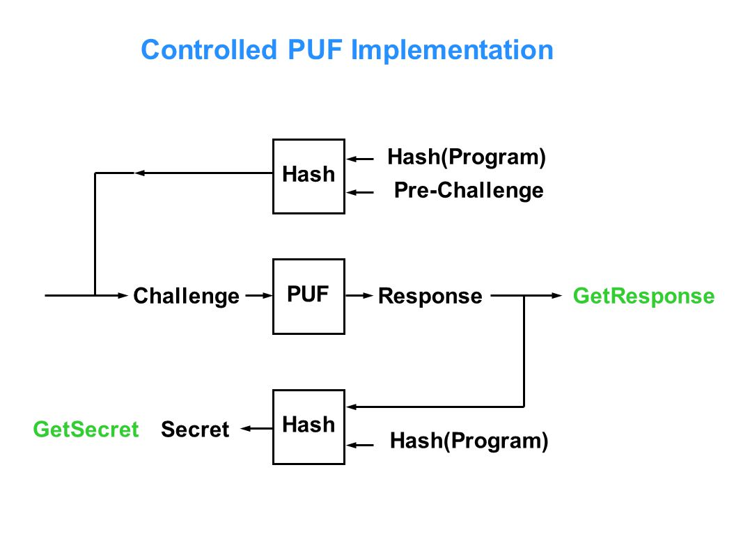 Controlled PUF Implementation