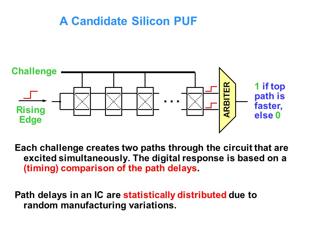 A Candidate Silicon PUF