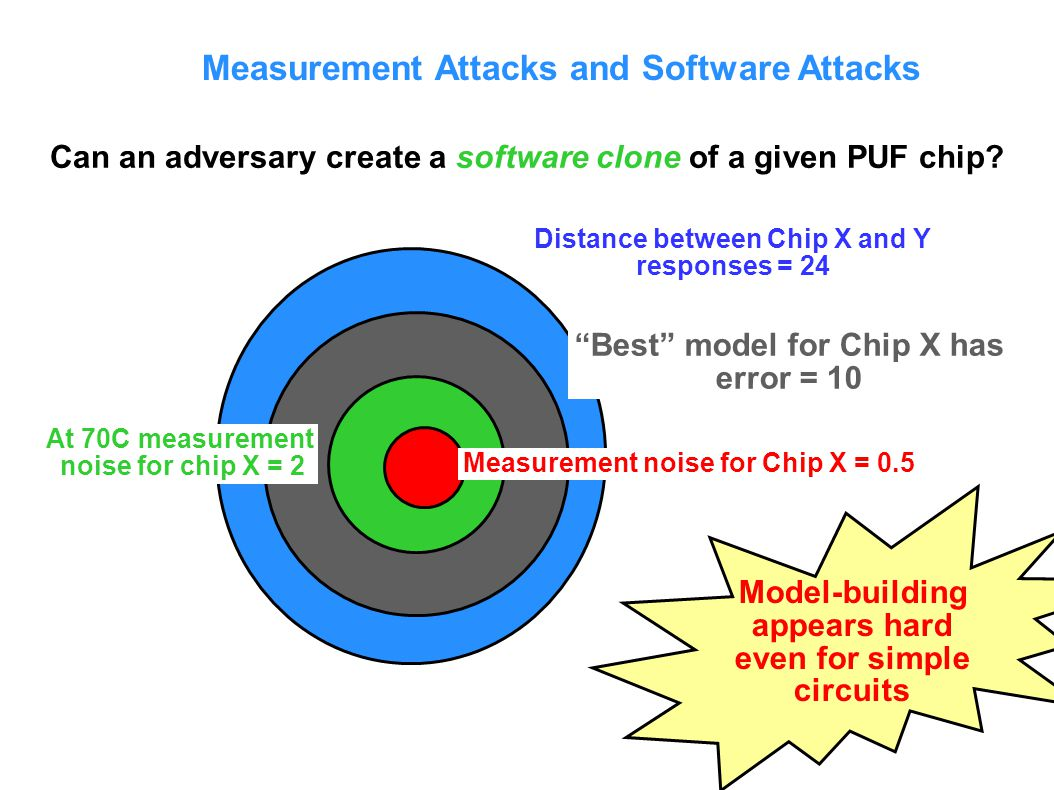 Measurement Attacks and Software Attacks