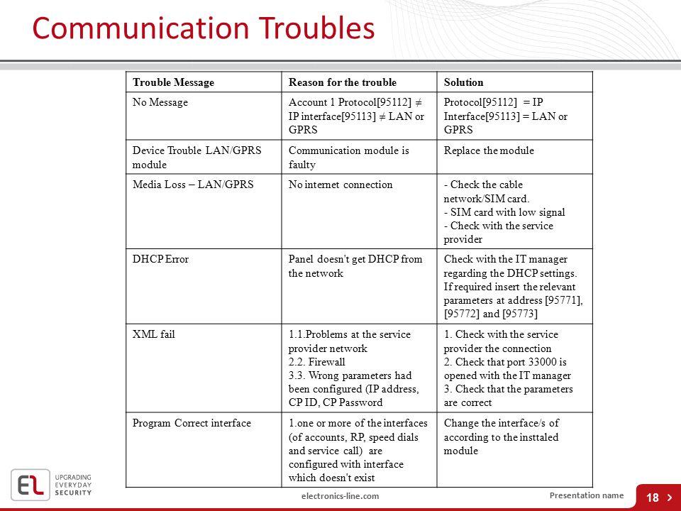 Communication Troubles