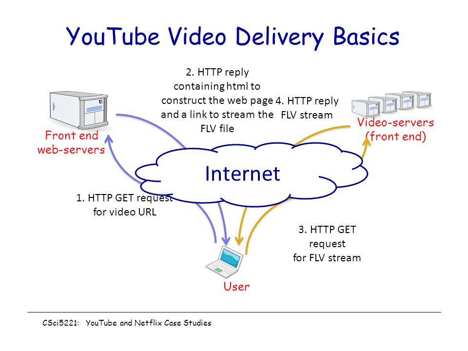 YouTube Video Delivery Basics