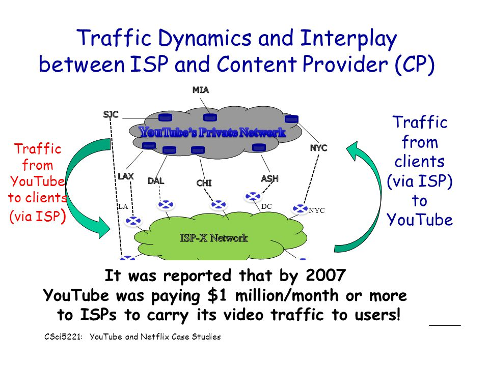 Traffic Dynamics and Interplay between ISP and Content Provider (CP)