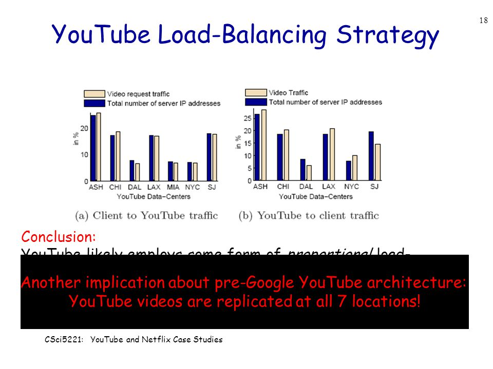 YouTube Load-Balancing Strategy